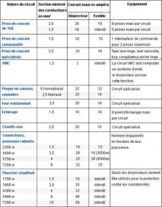 Immobilier travaux nf c 15 100 norme materiel electrique materiel electrique en ligne - Norme hauteur tableau electrique ...